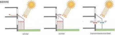 zonnewarmte in kas